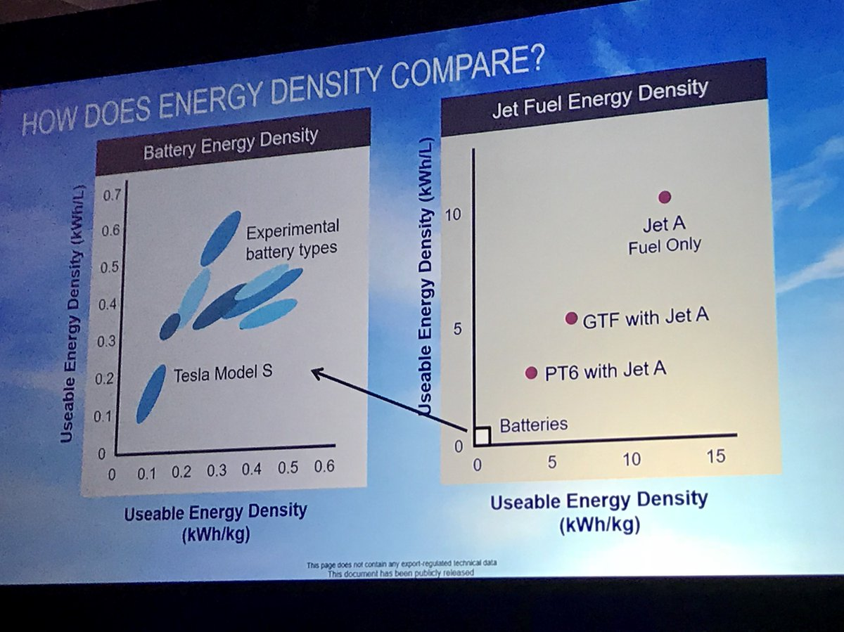 @AFResearchLab @RollsRoyce @GEAviation @prattandwhitney @UKAeroInstitute @RollsRoyceNA @AFEnergy The challenge of specific energy and electrification in one chart; but not looking at replacement, rather synergies/enablement, I suggest. #AIAAPropEnergy
