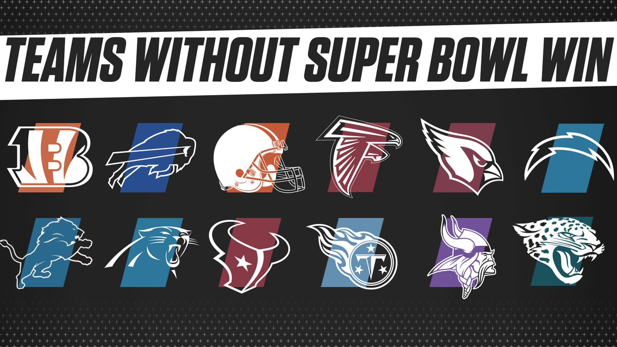 These are the teams that are still looking for their first Super Bowl win.  Who has the best chance to get that first ring this season? <br>http://pic.twitter.com/rIBf6QAoJM