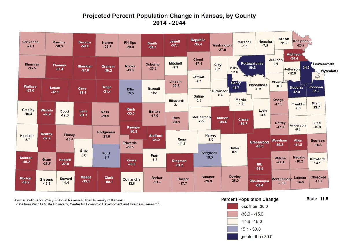 Predicted Population Percentage changes for each county in KS over a 30-year period. 2014-2044.  Some of these numbers are mind-boggling! I need to know more. What is driving these #s? Deaths, births, industry/business closings/openings, school/housing/infrastructure upgrades? https://t.co/LfVrjuPPyu