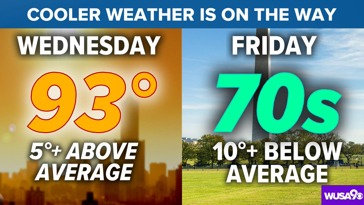 The climate report just came in... We hit 93° at @Reagan_Airport today! We'll be more than 15° cooler Friday.  #wusa9weather @wusa9 @Hbwx @TenaciousTopper @miriweather<br>http://pic.twitter.com/9WS4Dd7E7S