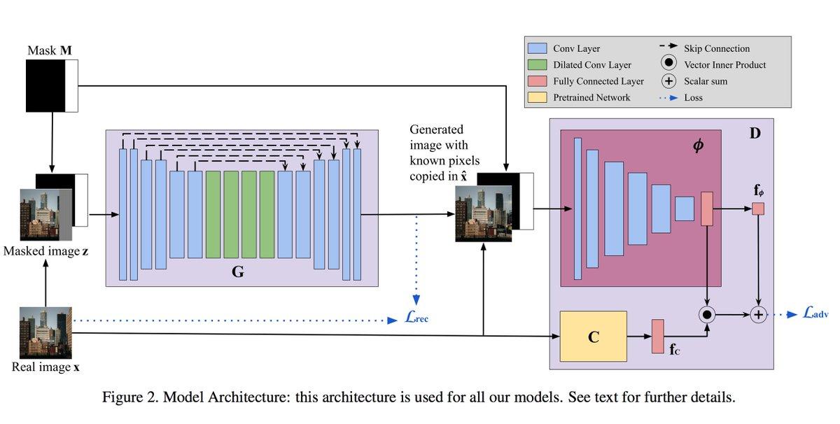 GTをsoftmaxを除けたimagenetで学習済みモデルへ入力し,その出力をprojection discriminatorのconditionへ使うsemantic conditionを提案
