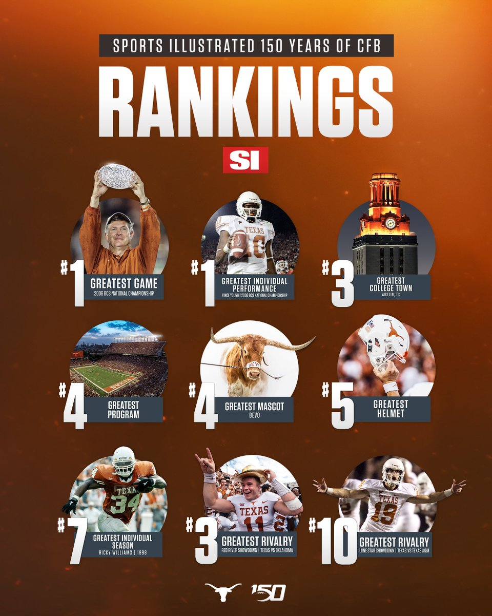 Red River Rivalry should be #1. @StateFairOfTX, neutral site, and split stadium with game played on a natural grass field in an outdoor stadium make it an atmosphere like no other. @UTAustin by 14 this year (my annual prediction).😂🤷🏾♂️ #HookEm