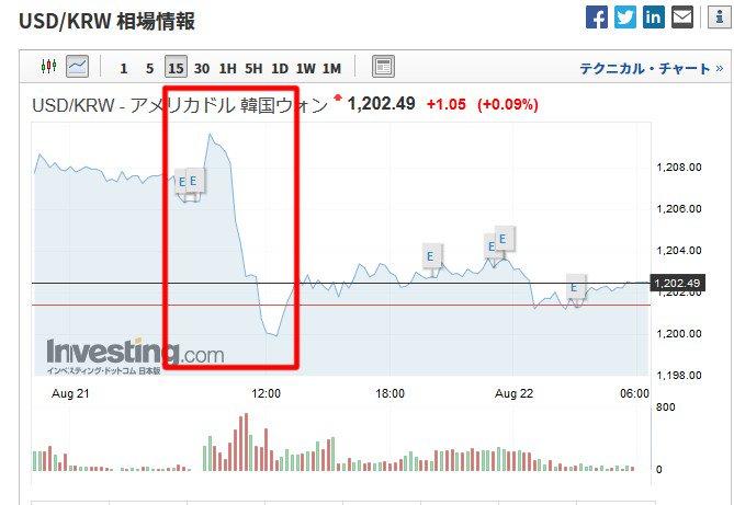 ドル ウォン チャート