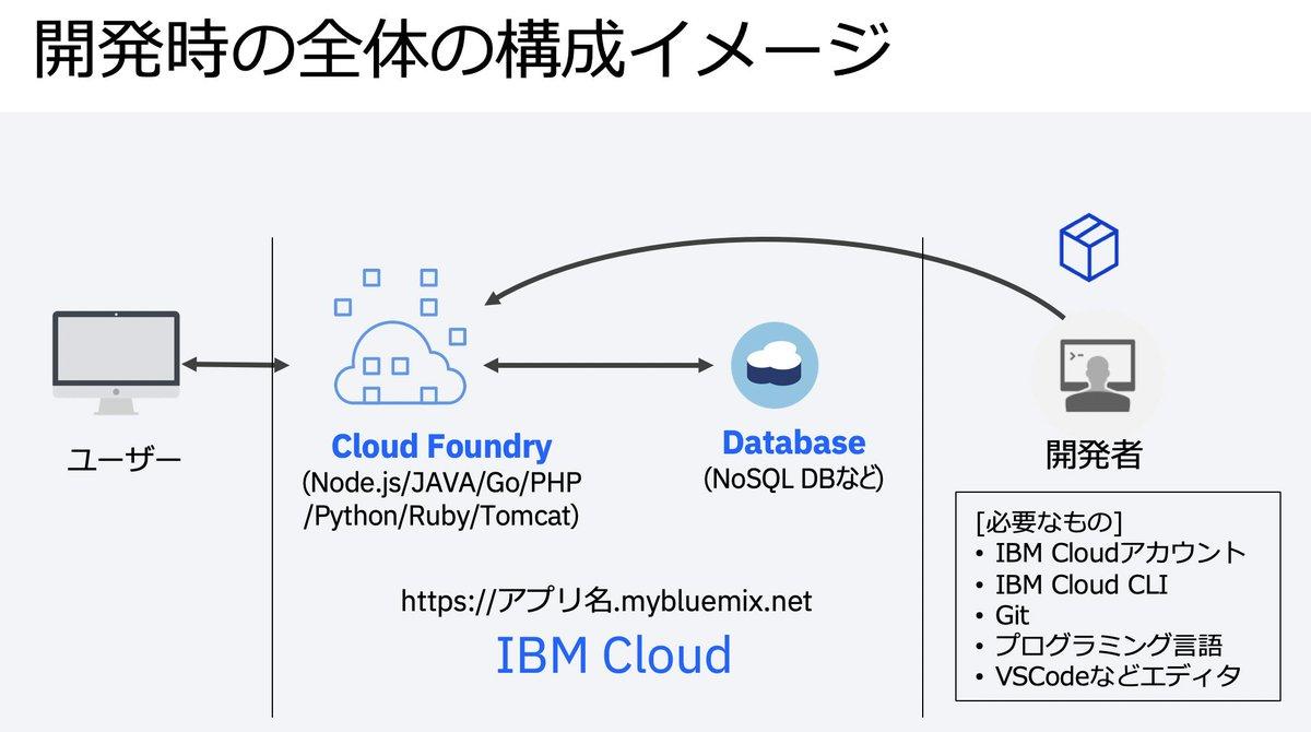 【IBM Cloud Foundry】昨日の夏のIBM Dojoイベントで使用した「IBM Cloud Foundryを活用してWebアプリ公開からDB連携する方法が学べる」セッション資料を公開しました!ぜひ実際に触ってみてください。すべて無料範囲で試せます💻 #CloudFoundry #IBMCloud #OSS #アプリ開発