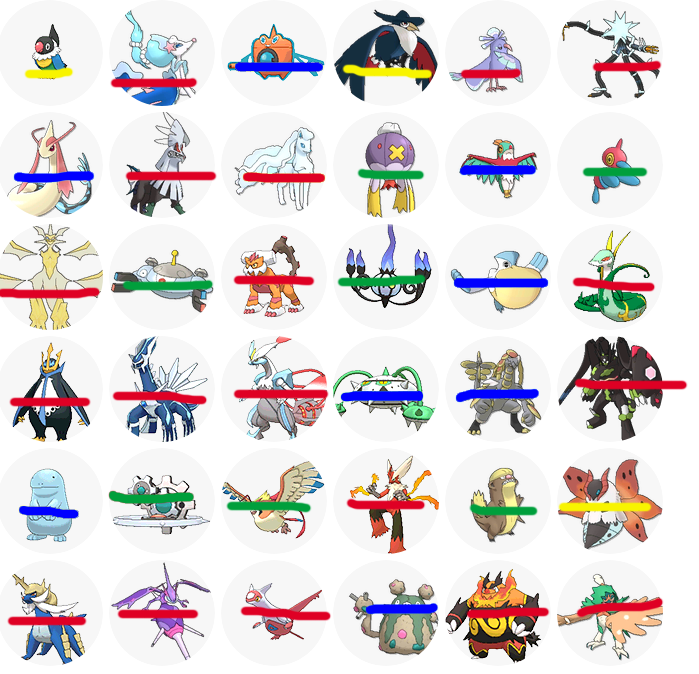 My 36 favorite Pokémon 50% Unlikely to be in Galar (Red) 8.3% Kind of Likely (Yellow) 19.4% Likely (Green) 22.2% Are confirmed to be in Galar (Blue) Many good friends will probably remain stuck in Pokémon Prison :( #BringBackNationalDex <br>http://pic.twitter.com/L8nSd2aV6A