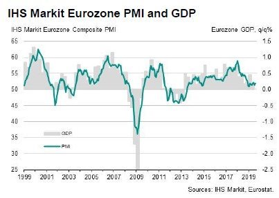 Preliminary PMI estimate from Markit for the Euro Area shows a continued services/manufacturing split. Composite PMI for August was 51.8, consistent with c. 01%-0.2%q/q GDP growth with services at 53.4 & manufacturing output at 47.8. https://t.co/hRdQ2d9PN3