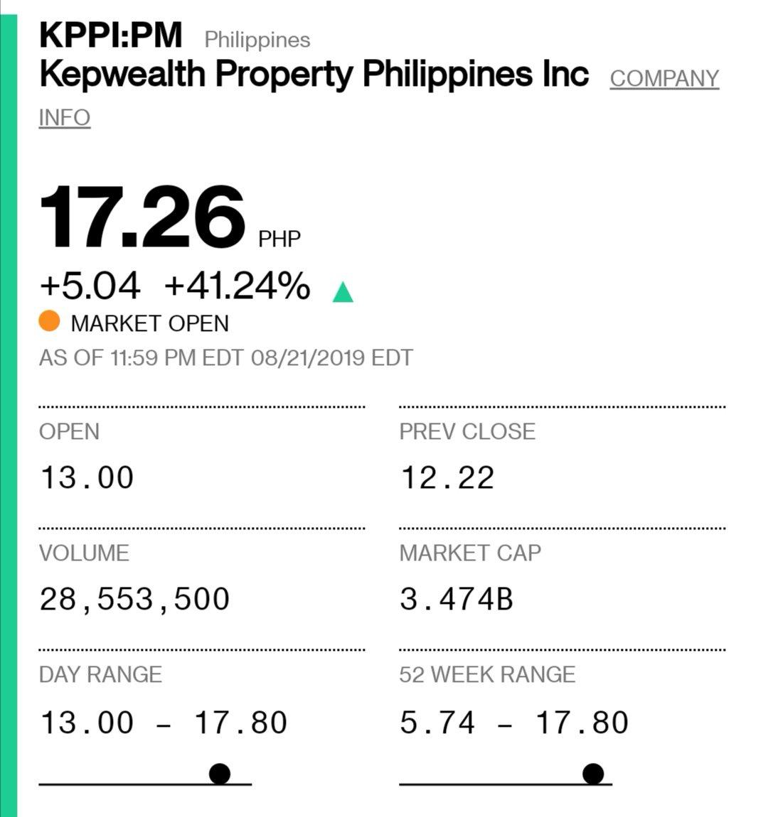 1週間もしないうちに3.5倍になった。どうなってんだこりゃ。仮想通貨にフラれてもフィリピン株がわいを癒やしてくれる…?