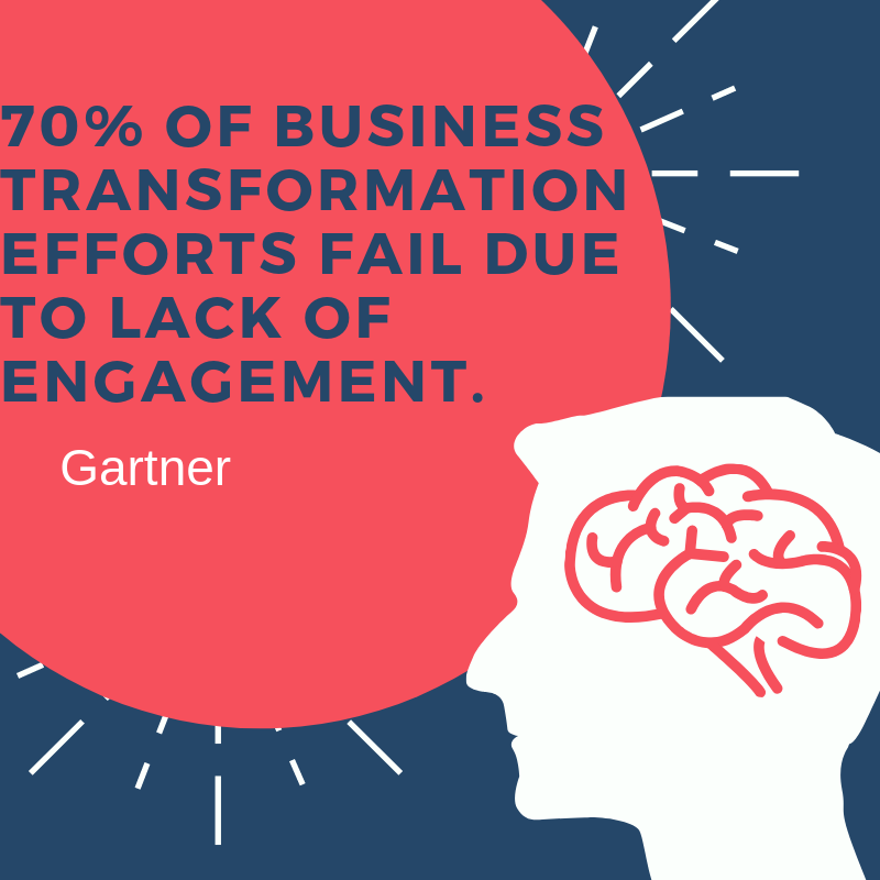 Dont let this be you! Oplift can achieve a 99% engagement rate across your entire workforce oplift.io #Thursdaythoughts @Gartner_inc #employeeengagement #employeeapp
