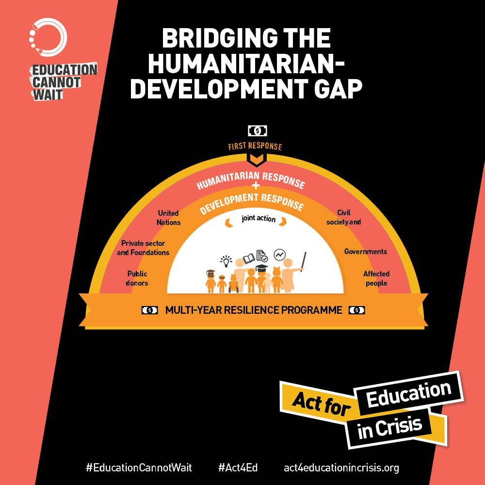 #EducationCannotWait offers flexibility, mobility and innovation. See how you can #Act4Ed in Crisis today to raise $1.8 billion. act4educationincrisis.org/536-2/ @YasmineSherif1