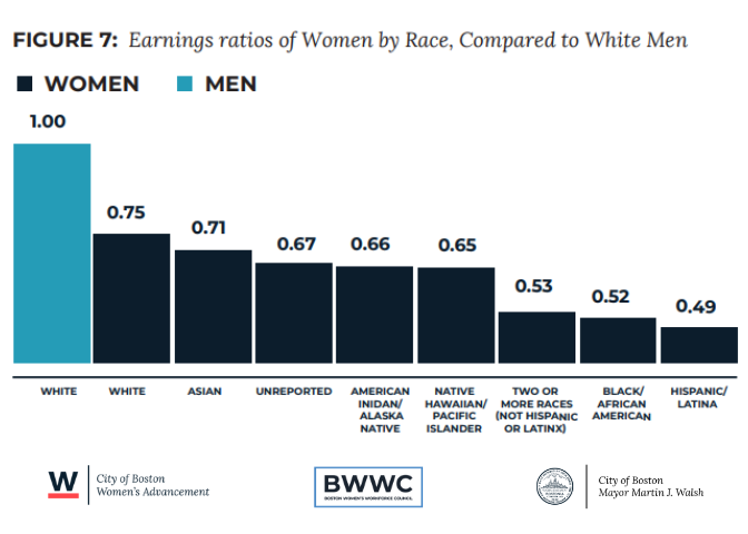 Today is #BlackWomensEqualPay Day -- the symbolic date Black women would have to work until to match earnings of white men by end of 2018. Our data show the pay gap is $0.48 for Black women. Thats why we created a first-in-the-nation pay equity model w/ Mayor @marty_walsh ⬇️