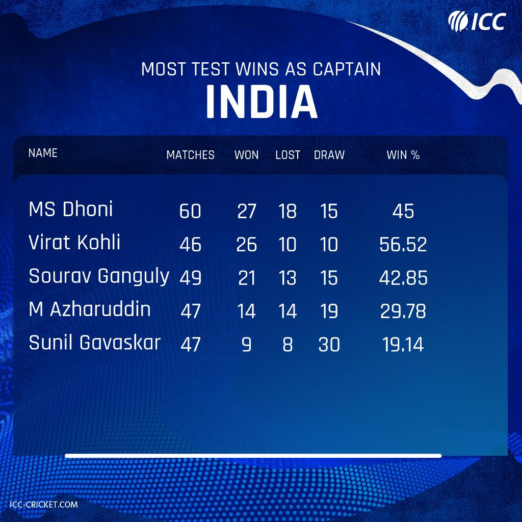 Can @imVkohli equal @msdhoni's record for most Test wins for India, in Antigua?Follow the #WIvIND first Test 👇http://bit.ly/WI-v-IND1