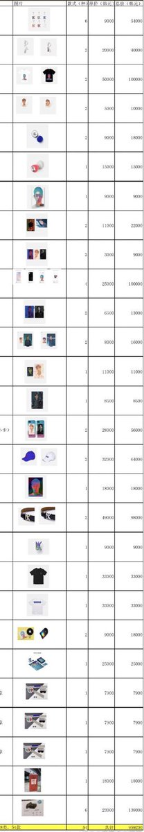 Unbelievable...SME you a crafty merchant !!!more than 60 goods in total   #yunho #truecolors <br>http://pic.twitter.com/E0M7cNlbLT