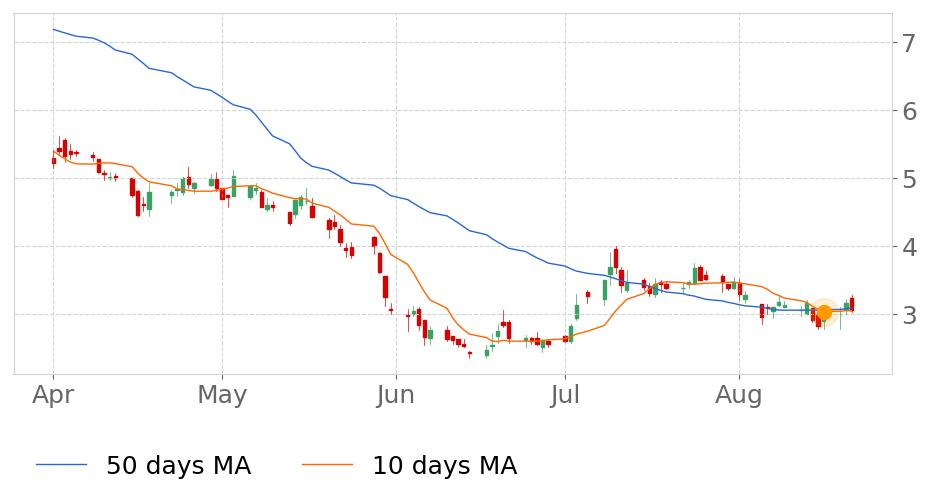 $NIO's 10-day Moving Average moved below its 50-day Moving Average on August 16, 2019. View odds for this and other indicators: https://t.co/F9L3cEzXLt #stockmarket #stock #technicalanalysis #money #trading #investing #daytrading #news #today https://t.co/sn0doGZCsG