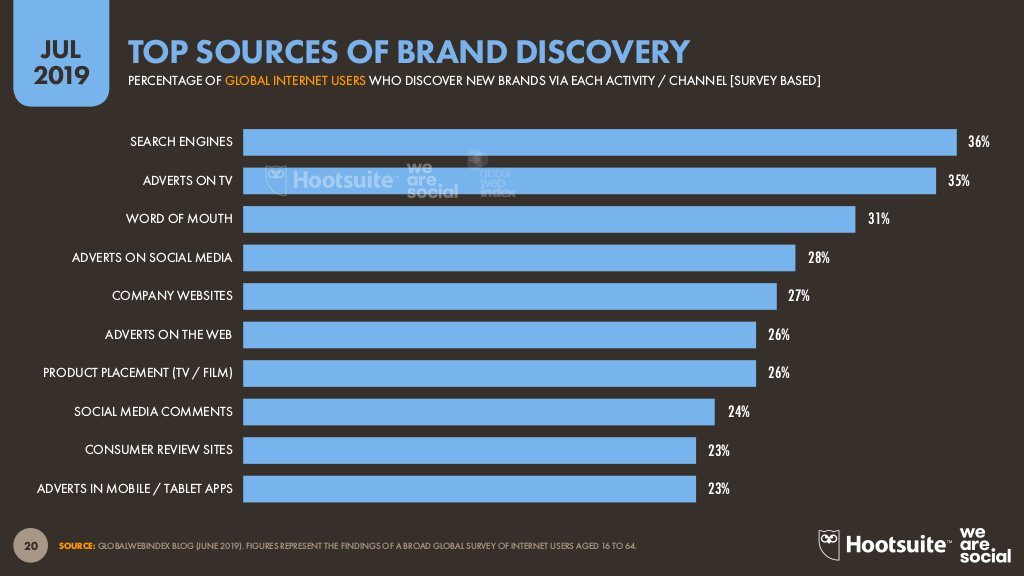 Social media comments are one of the most commons ways people are discovering your brand 😱 Download our updated Digital in 2019 Q3 report: ow.ly/62Ju50vreLK
