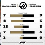 🤜💥🤛  Haas are close on the track and in the stats 🤓  #F1 ⚔️