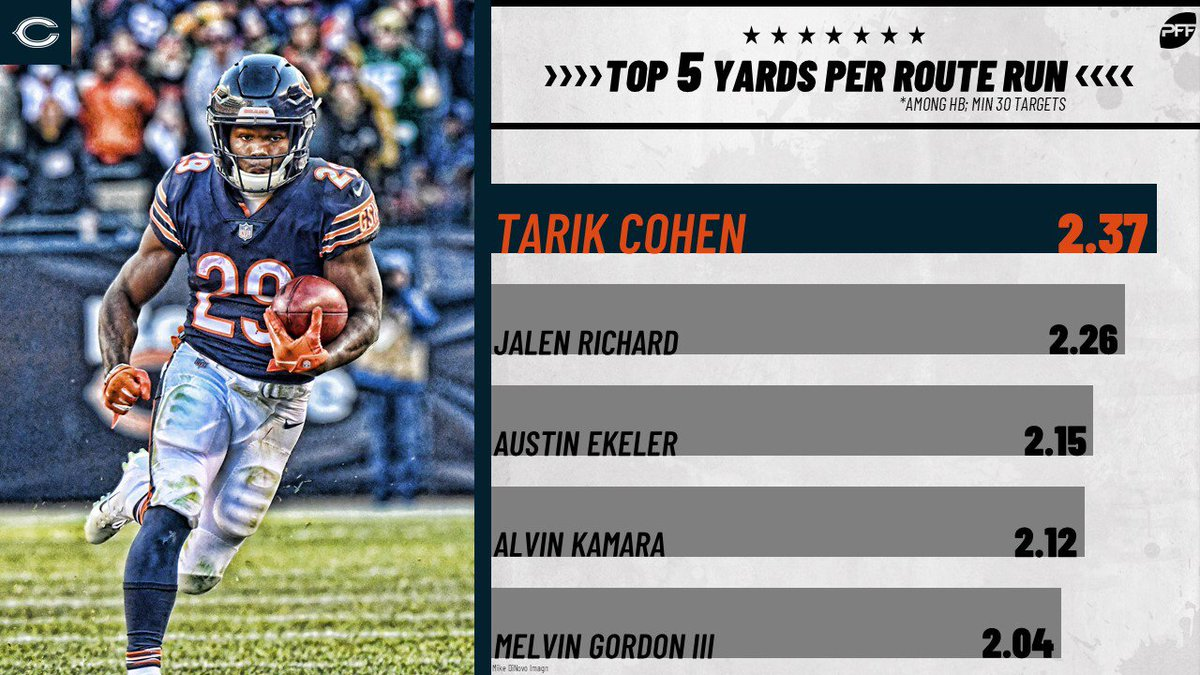 RT @PFF: Tarik Cohen led all RBs in yards per route run in 2018. https://t.co/HQ8mcoieoI
