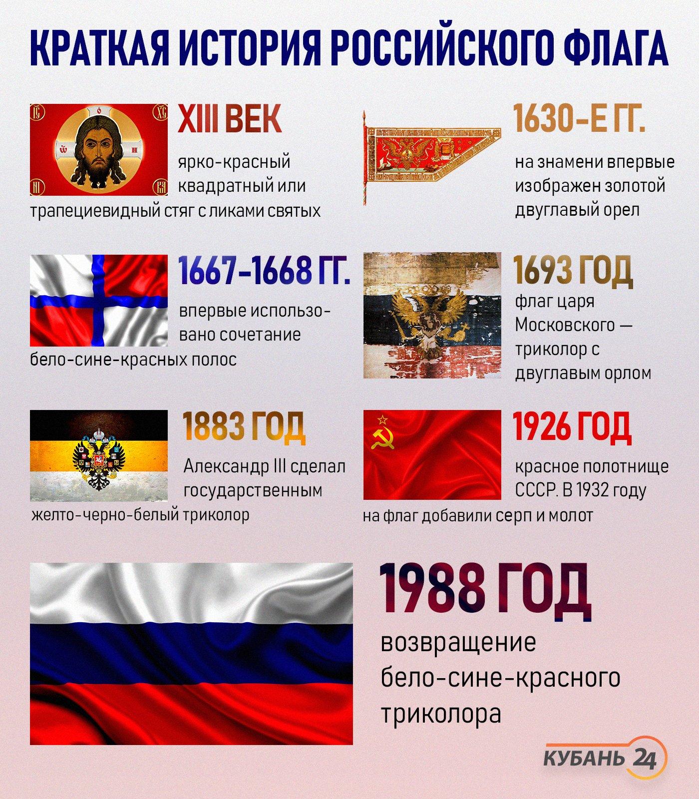 история флага россии от начала до наших дней линолеум оптом