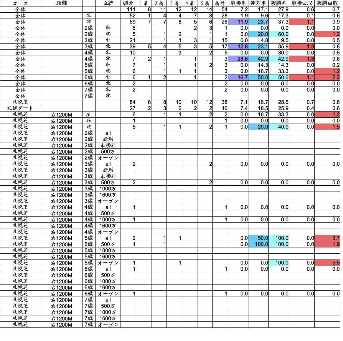 #キーンランドカップ 【15】ペイシャフェリシタ 札幌2年データ。  1枚目、ハーツクライ産駒 2枚目、ティータン騎手 3枚目、高木厩舎  血統データ、少ないながら良績。 騎手データは2016年〜17年の2年データ。 コース実績がない。 厩舎データも今ひとつ。