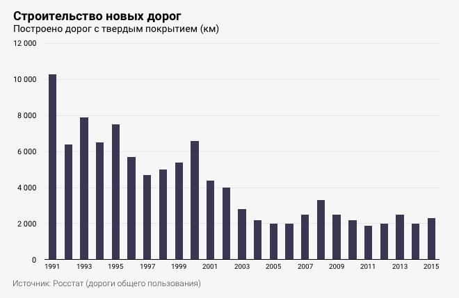очень дороги в россии статистика все по-прежнему