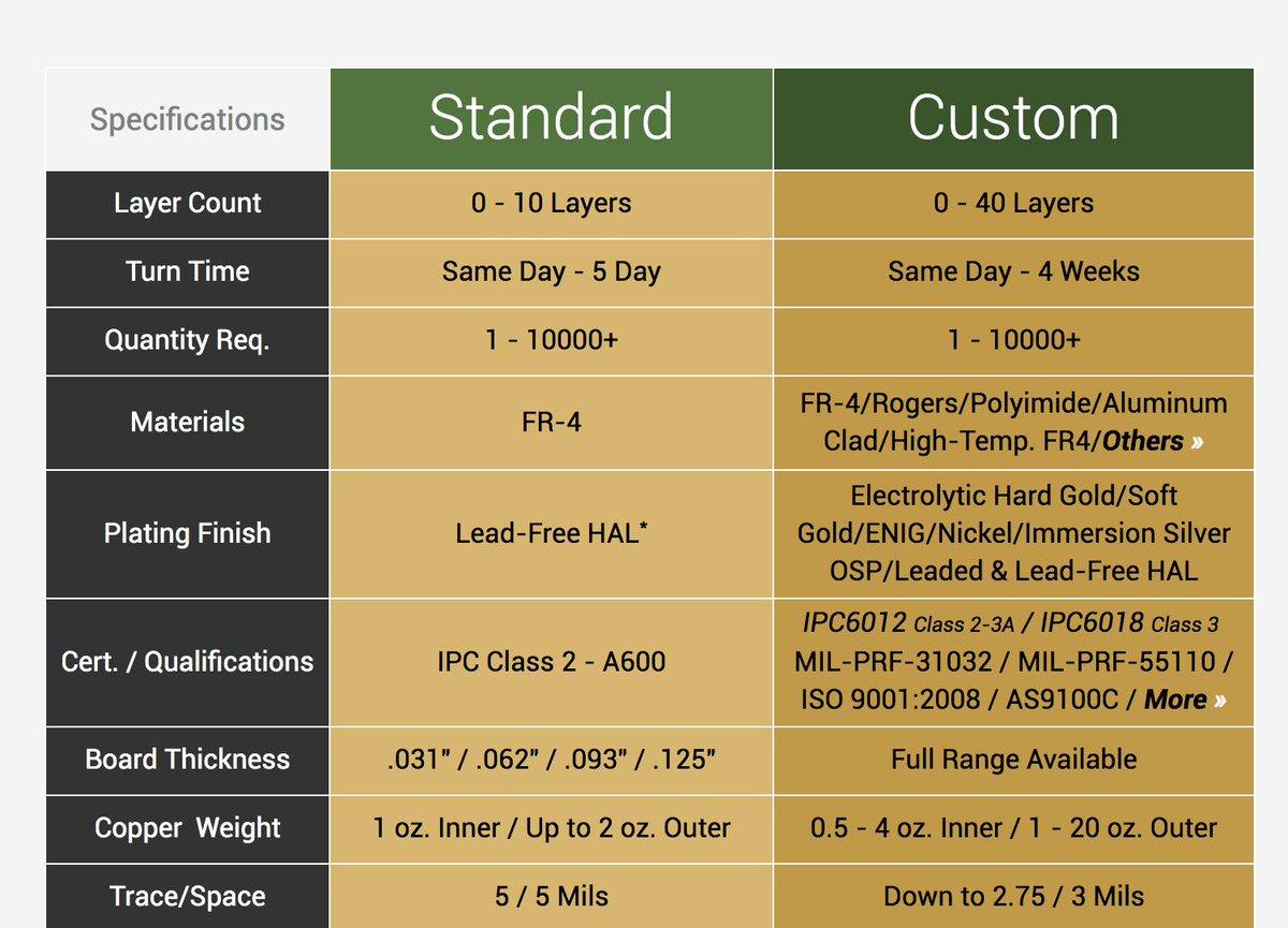 Advanced Circuits (@AC4PCB) | Twitter