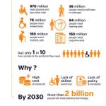 Image for the Tweet beginning: More than 1 billion people
