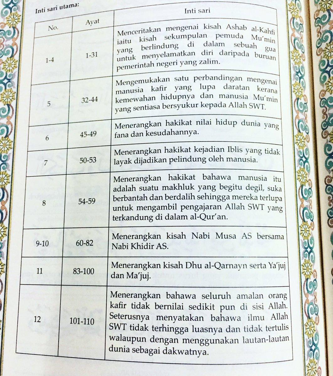 Apa Saja Pembahasan Dalam Surat Al Kahfi Cek Gambar