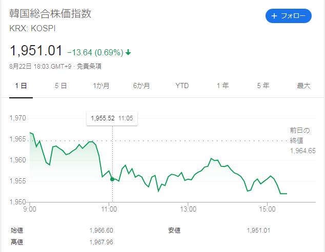 韓国 株式 市場 チャート