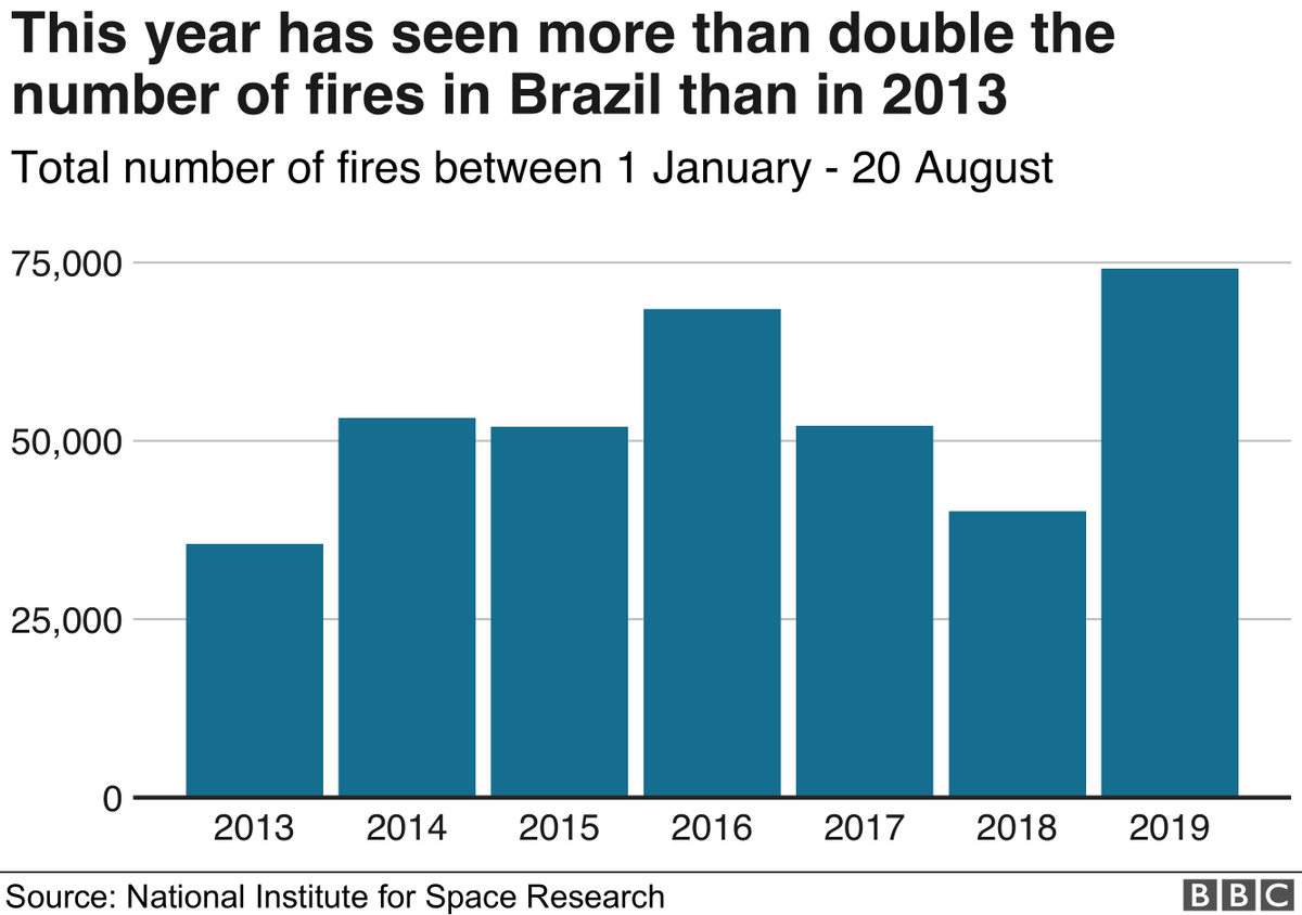 The National Institute for Space Research (Inpe) said its satellite data showed an 84% increase of fires in Brazil compared to 2018But US space agency NASA said overall fire activity across the entire Amazon basin was slightly below average this yearhttp://bbc.in/2zb96Ca