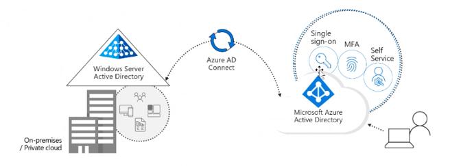 Microsoft Azure AD (@azuread) | Twitter