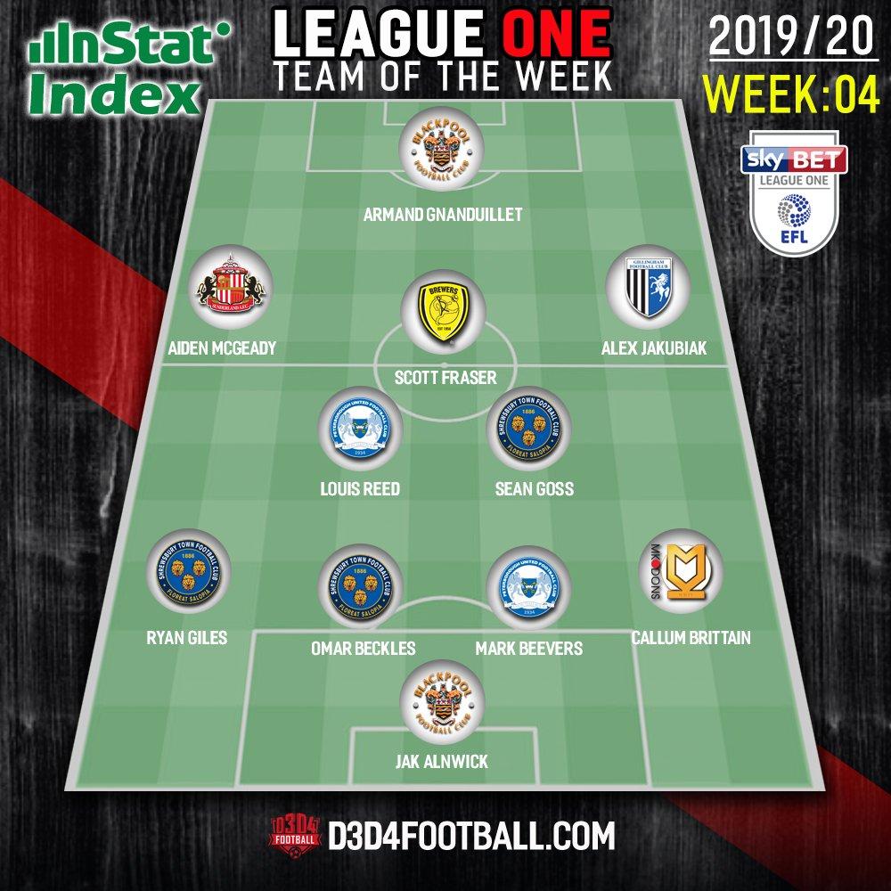 ➡️The @InStatFootball LEAGUE ONE TOTW⚽️🏆  🔥Featuring🔥  3 x @shrewsweb players 2 x @theposhofficial & @BlackpoolFC men + 1 each from @burtonalbionfc @SunderlandAFC @MKDonsFC & @TheGillsFC   Check out the mid-week heroes👇🦸♂️  #Salop #pufc #BlackpoolFC #BAFC #Gills #MKDons #SAFC https://t.co/hN7KGDtbrJ