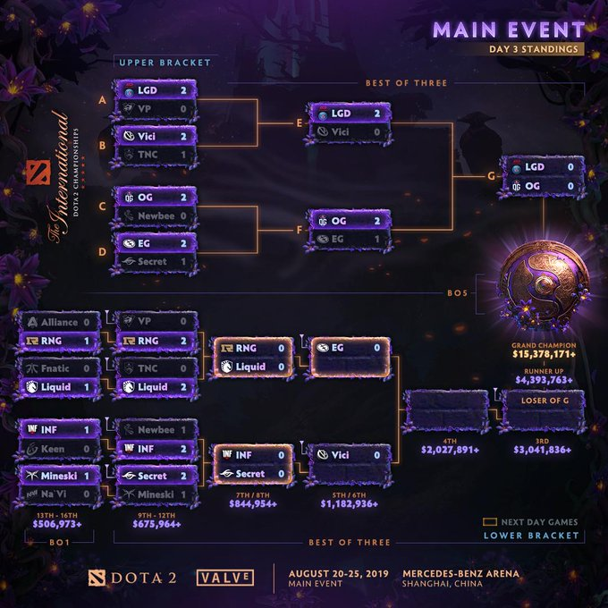 Bracket Main Event The Internationa 2019
