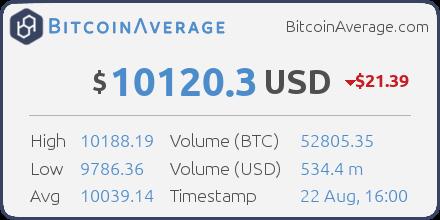RT @BitcoinAverage: BitcoinAverage - bitcoin price index - ($ 10120.3) - https://t.co/z6cbnPDdmv #bitcoin https://t.co/QmbvEma2gY