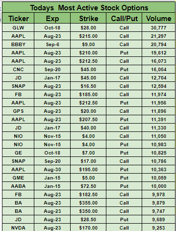 Some of the most active stock options so far today 8.22.19   $BBBY $CNC $JD $SNAP $FB $AAPL $NIO $GLW https://t.co/uOVs1hh0T0