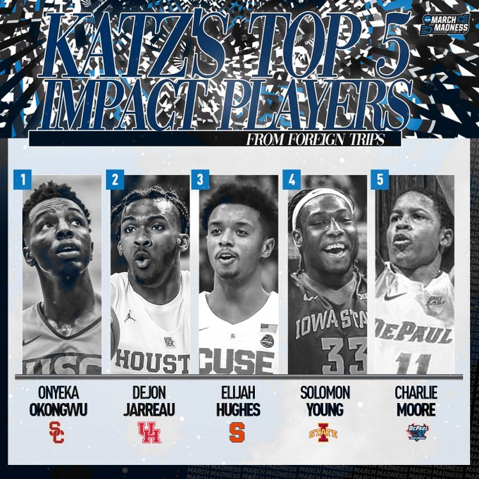 .@TheAndyKatz's top 5 impact players from foreign trips:  1. Onyeka Okongwu, USC 2. DeJon Jarreau, Houston 3. Elijah Hughes, Syracuse 4. Solomon Young, Iowa State 5. Charlie Moore, DePaul  Andy discusses his list on the March Madness 365 podcast! 👉 https://t.co/oaKr2rN