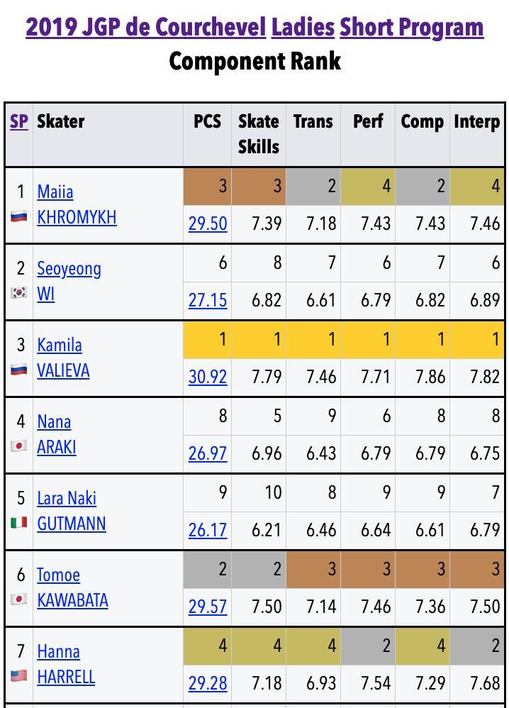 JGP - 1 этап. 21.08 - 24.08 Куршевель, Франция - Страница 4 ECmILhSXoAAFvuo?format=jpg&name=medium