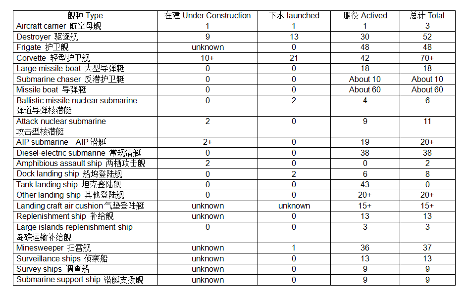 PLA Navy and Naval Air Force - Page 17 ECnuNw-UcAAV3Xn