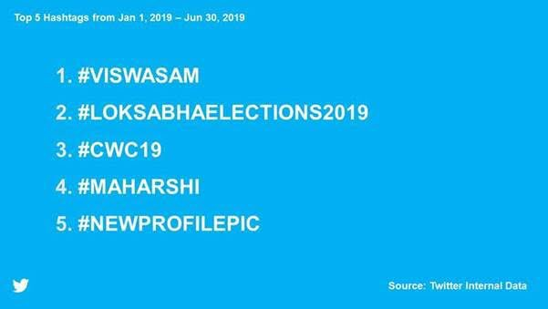 """As #Twitter celebrates 12 th year of 'hashtag' reveals #Viswasam as the - """"Most Tweeted Hashtags for the first half of 2019"""". Congrats to all #ThalaAjith fans who made it possible. It shows the phenomenal growth of South Indian entertainment content @MomentsIndia @TwitterIndia<br>http://pic.twitter.com/PS888Do5WW"""