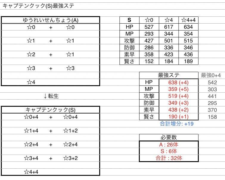 "Minttea@やしろ団 on Twitter: ""#最強ステ ・キャプテンクック(S ..."