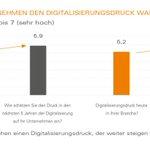 Image for the Tweet beginning: Der Branchen-Druck zur #Digitalisierung ist