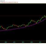 Image for the Tweet beginning: #BANKNIFTY : Out Side Parabola,