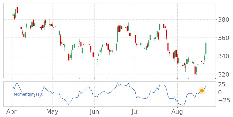 $BA enters an Uptrend as Momentum Indicator exceeded the 0 level on August 19, 2019. View odds for this and other indicators: https://t.co/J1LcRyuF57 #Boeing #stockmarket #stock #technicalanalysis #money #trading #investing #daytrading #news #today https://t.co/qRw0oQf516
