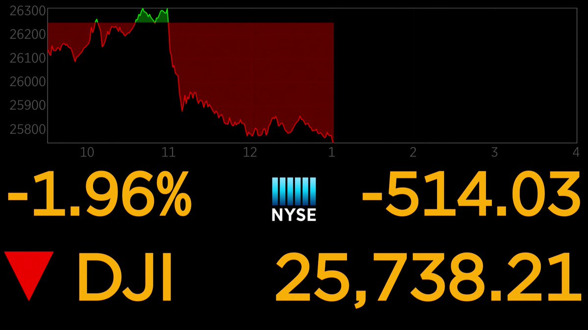 RT @CNBCnow: @EamonJavers BREAKING: Dow slides more than 510 points to new session low https://t.co/E5IJkb2nuJ https://t.co/sreSfw0lJN