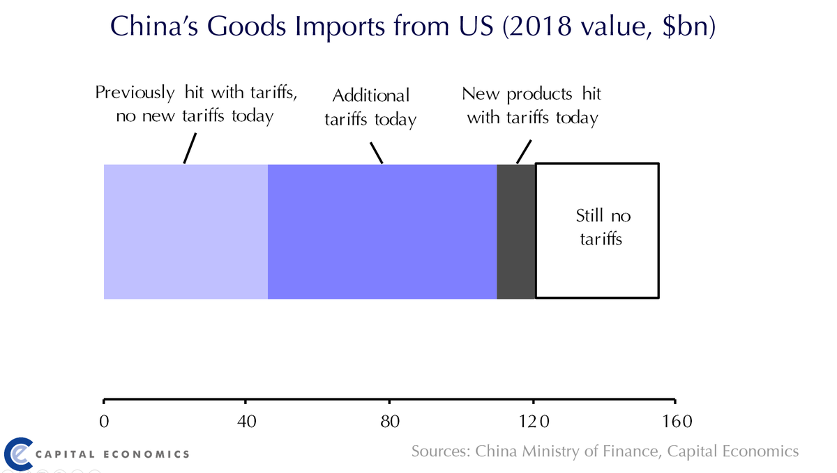 85% of the US goods China hit with tariffs today are being hit for a second time. Nearly all of the products that Beijing spared in previous rounds of tariffs were spared today too.