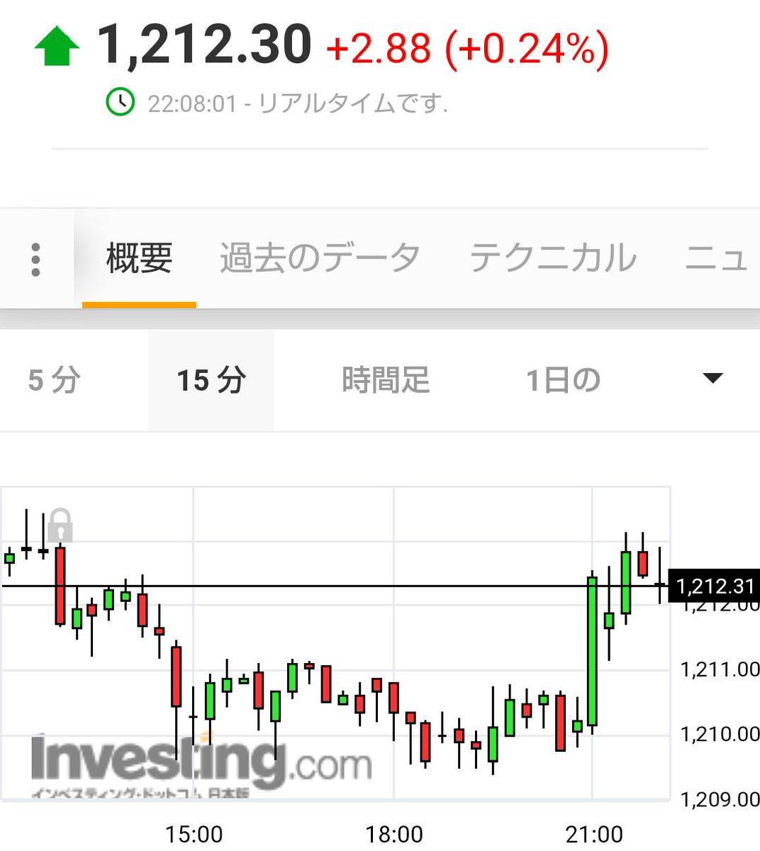 ウオン ドル