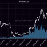 Image for the Tweet beginning: MarketCap: $269,673,915,528 24h Mcap Change: 0.99% Bitcoin