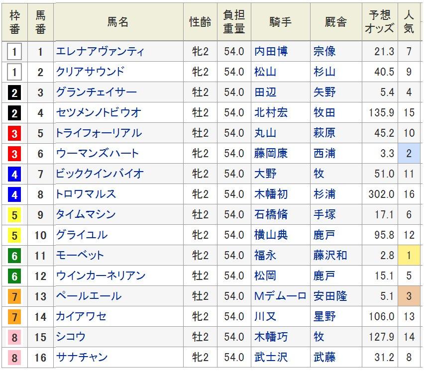 新潟2歳S(8/25・2歳・GIII・新潟・芝1600m)の枠順が確定した。  重賞4勝のアイムユアーズを母に持つモーベット(牝2、美浦・藤沢和雄厩舎)は6枠11番、今回と同条件の新馬戦を上がり3F32秒0の末脚で快勝したウーマンズハート(牝2、栗東・西浦勝一厩舎)は3枠6番に入った。発走は15時45分。