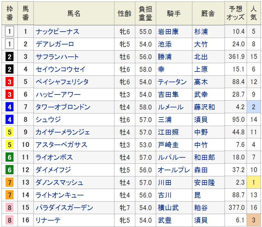 キーンランドC(8/25・3歳上・GIII・札幌・芝1200m)の枠順が23日確定した。  高松宮記念4着以来の実戦となるダノンスマッシュ(牡4、栗東・安田隆行厩舎)は7枠13番、重賞4勝目を目指すタワーオブロンドン(牡4、美浦・藤沢和雄厩舎)は4枠7番に入った。発走は15時35分。