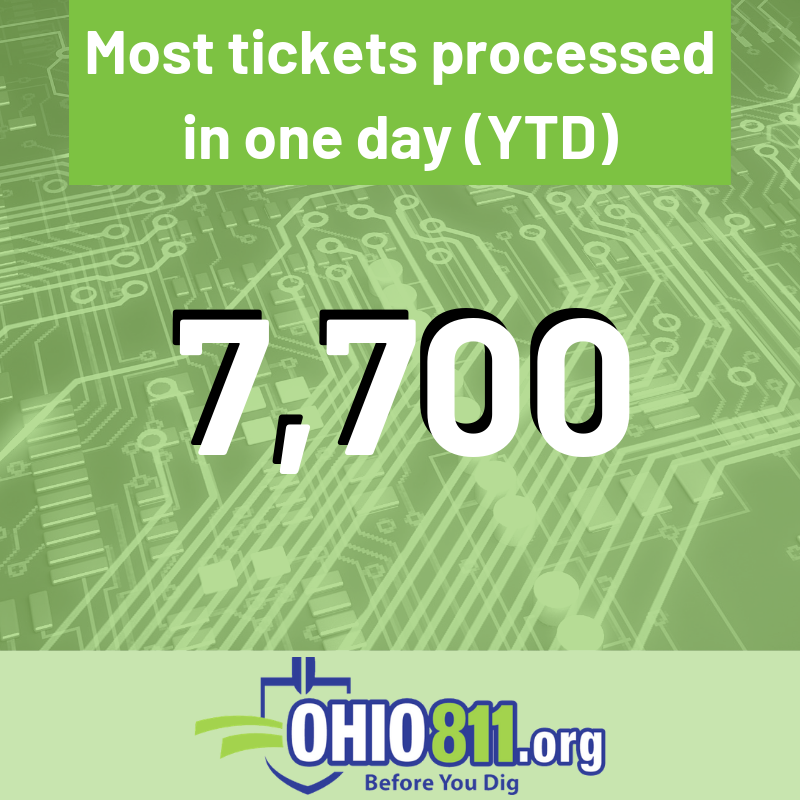 On April 29th we set a record of highest ticket volume this year and second highest day in our…