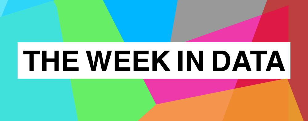 #TheWeekinData: It's time to get out and walkhttps://hubs.ly/H0kqlHX0* Time to get out and walk, warn MPs* The Amazon is burning at record rates* Private jets: 10 times the carbon* Self-driving car datasets* National Lottery opens grant data