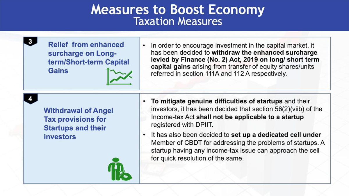 Taxation measures to boost economy  • Relief from enhanced surcharge on long-term/short-term capital gains.  • Withdrawal of angel tax provisions for statups and their investors. <br>http://pic.twitter.com/uwu5lSbz6c